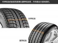轮胎 | 为何要使用冬季轮胎 都有什么好处